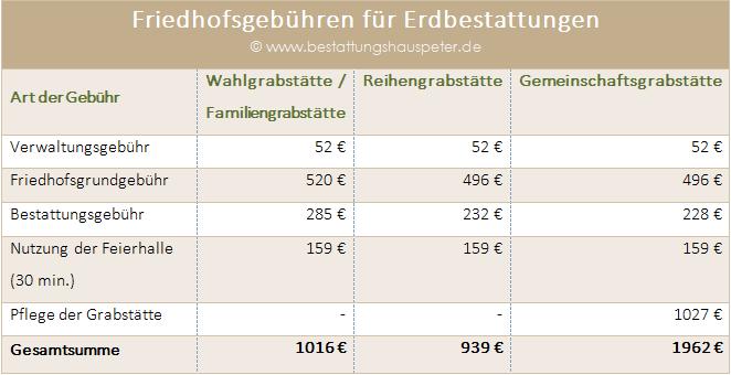 Bestattung Berlin - Friedhofsgebühren Erdbestattung - Bestattungskosten - Bestattungsunternehmen Werner Peter
