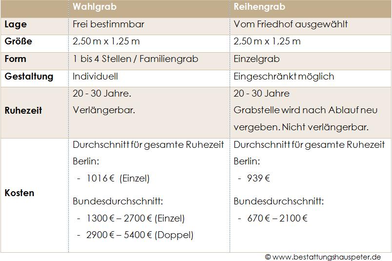Bestattung Berlin - Vergleich Wahlgrab Reihengrab - Bestattungskosten - Bestattungsunternehmen Werner Peter